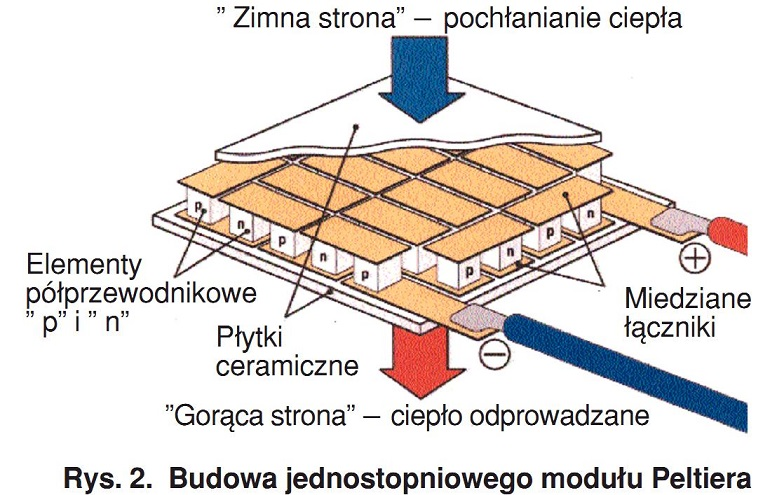 budowa peltiera