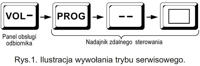 ilustracja wywołania trybu serwisowego