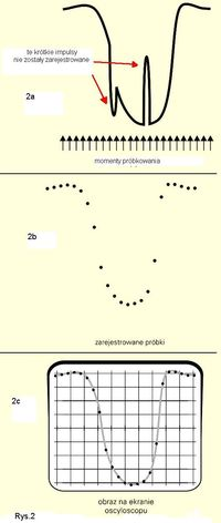 obraz na ekranie oscyloskopu