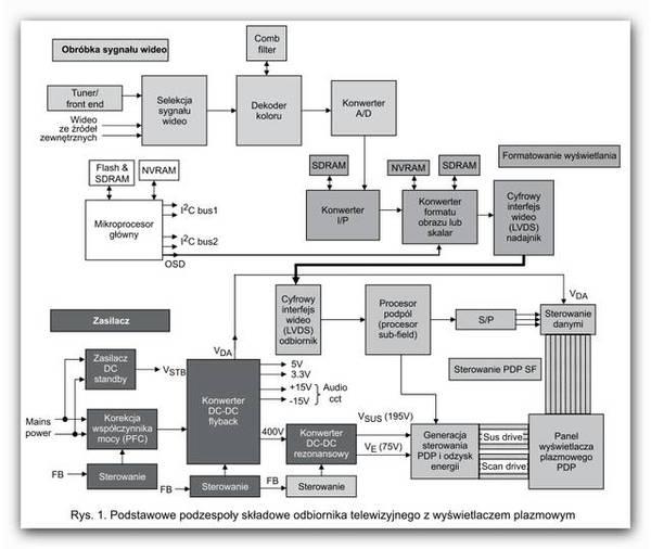 podstawowe podzespoły składowe odbiornika plazmowego