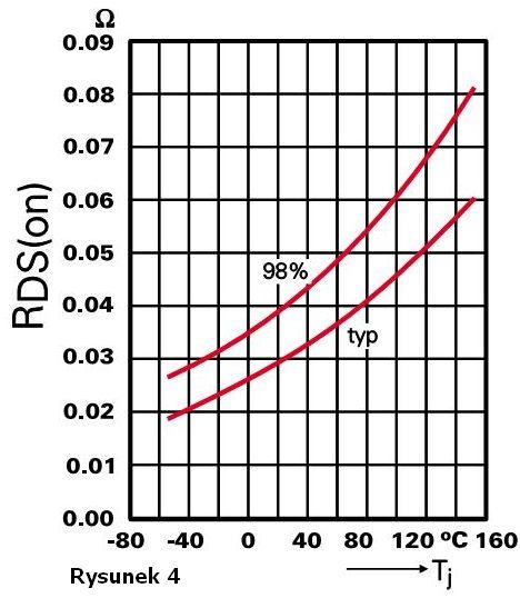rezystancja temperatura mosfet
