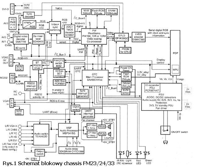 schemat blokowy chassis fm23, 24, 33