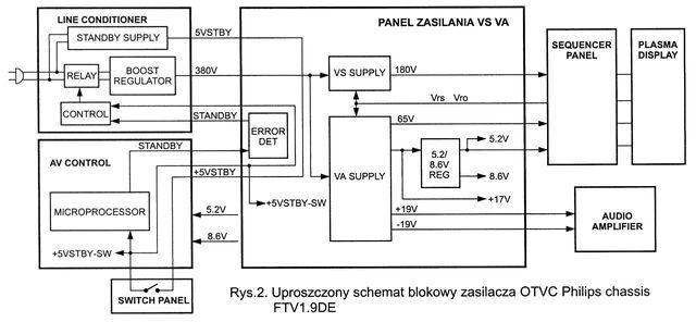 uproszczony schemat blokowy zasilacza otvc philips chassis ftv19de