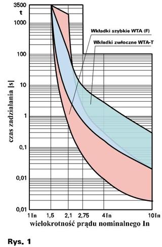 wielokrotności prądu nominalnego