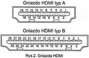 Wszystko co ważne o HDMI, DVI-D